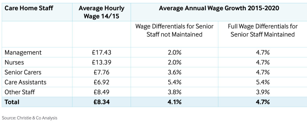 wage differentials